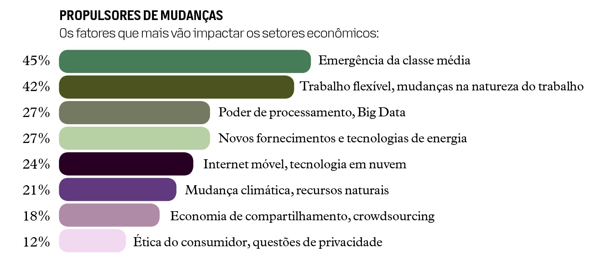 setores econômicos