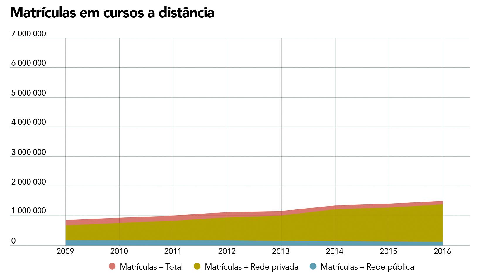Gráfico de matrículas em cursos a distância