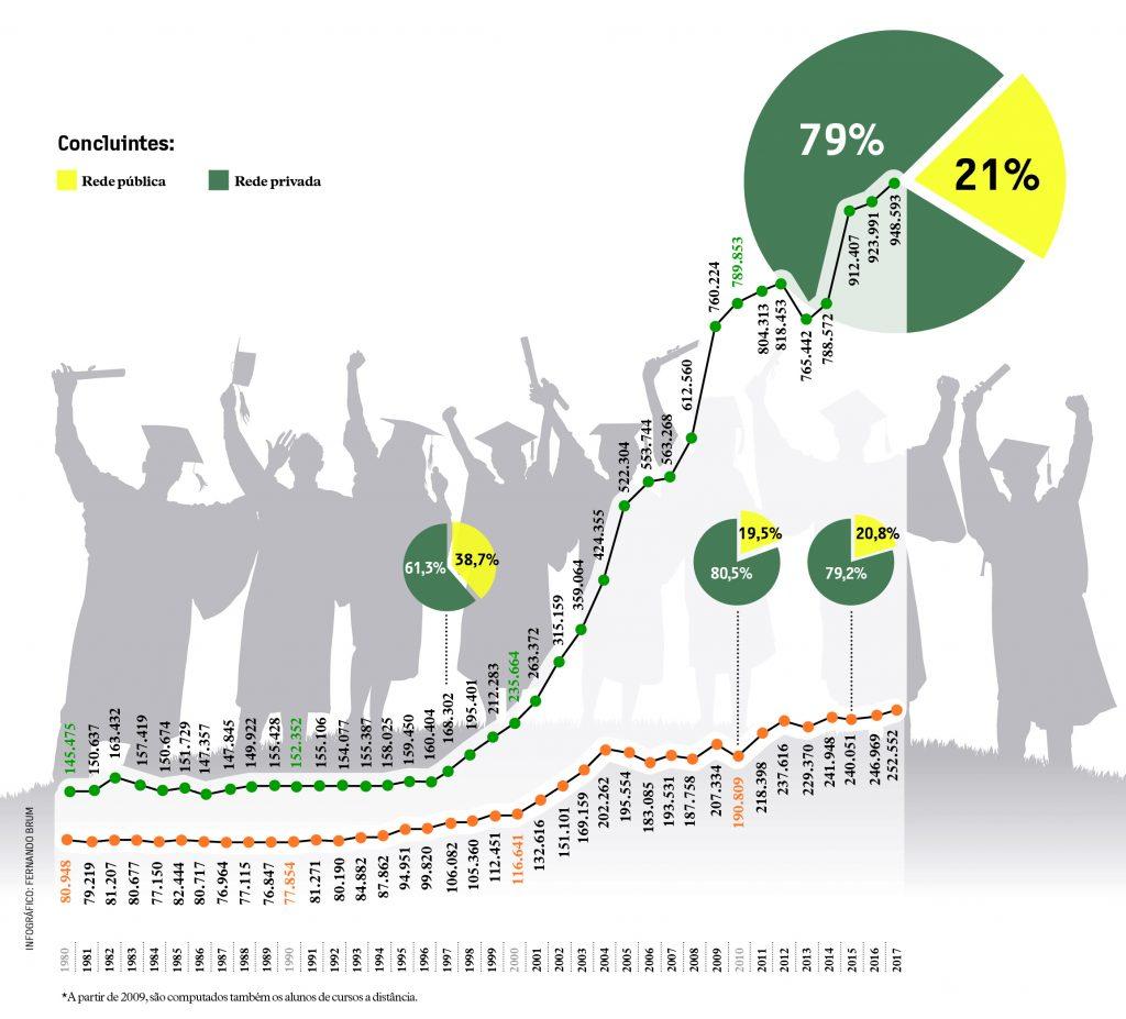 graduandos maioria rede privada