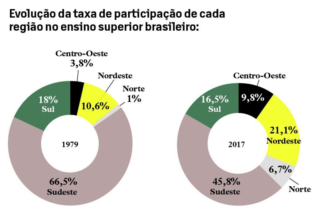 instituições de ensino pelo Brasil nordeste